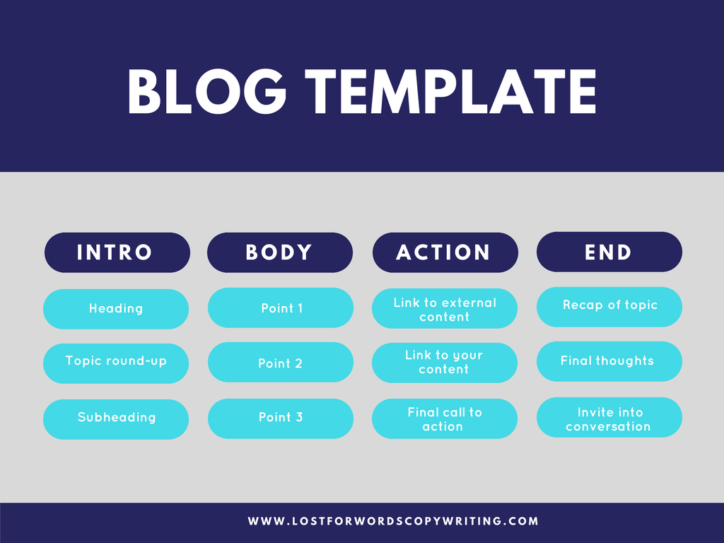 Blog Writing Template - How to write a good blog post